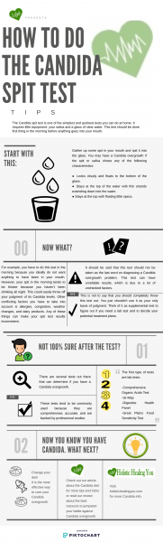 how to do the candida spit test infographic